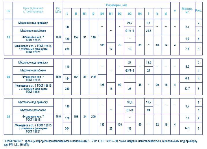 Габаритные размеры клапанов 15лс68нж Ру160 - Компания АрмаВент