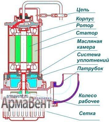 Структурная схема насосов ГНОМ